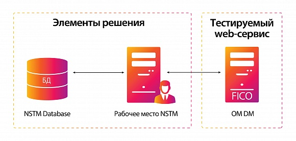 Neoflex Strategy Testing Manager (STM)